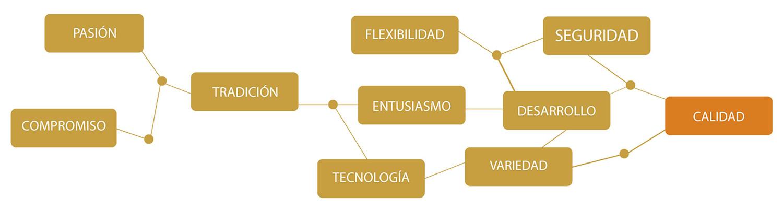 Valores Corporativos -  Bodegas Lozano - Cuadros